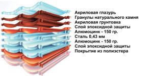 Структура Decra