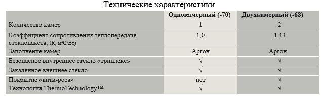 VELUX (акция)